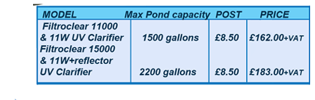 Denchworth Ponds Pumps And Filters Sales